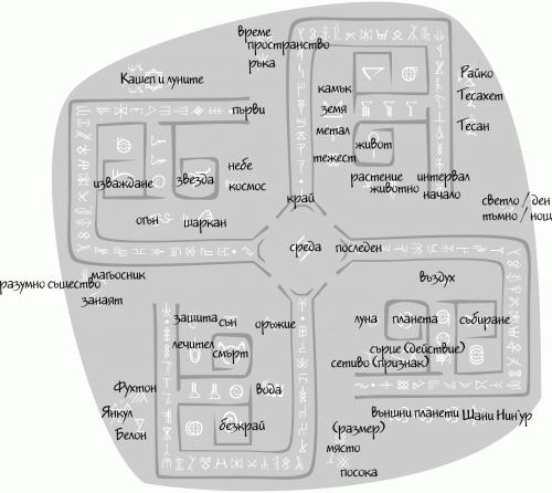 графика с Безименни руни
